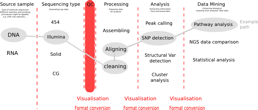 Quality Control Of Ngs Data In Galaxy
